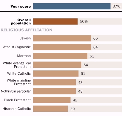 Pew online survey by religious inclination