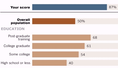Pew online survey results by education