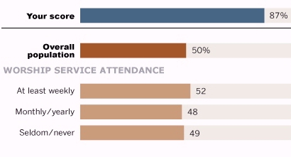 Pew online survey results by religious attendance